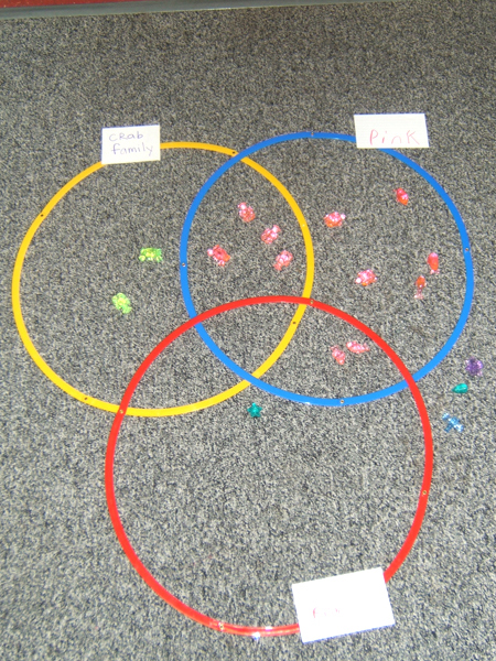 Using triple venn diagrams in the classroom fuel the brain triple venn diagrams are used to compare and contrast three things this article will provide you with ideas and activities to use triple venn diagrams in ccuart Gallery