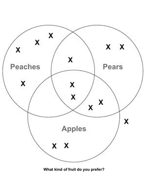 Venn Diagram Template Fuel The Brain