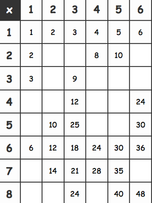 Multiplication Tables Activity Sheet - Preview 1