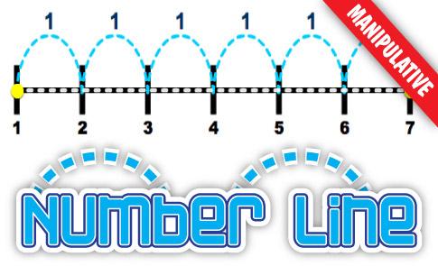Number Line on Number Line 1 100
